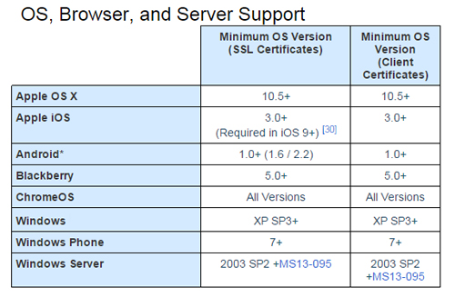 SHA 2 hỗ trợ các thiết bị chạy từ Windows XP3 và OS X 10.5 trở lên