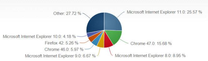 Thị phần các trình duyệt web trên máy tính đến tháng 12-2015 - Nguồn: NetMarketshare