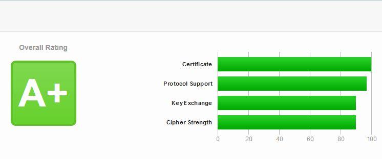 Cấu hình Apache để Qualys SSL Labs xếp hạng A