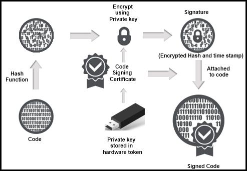 Lợi ích của EV Code Sign
