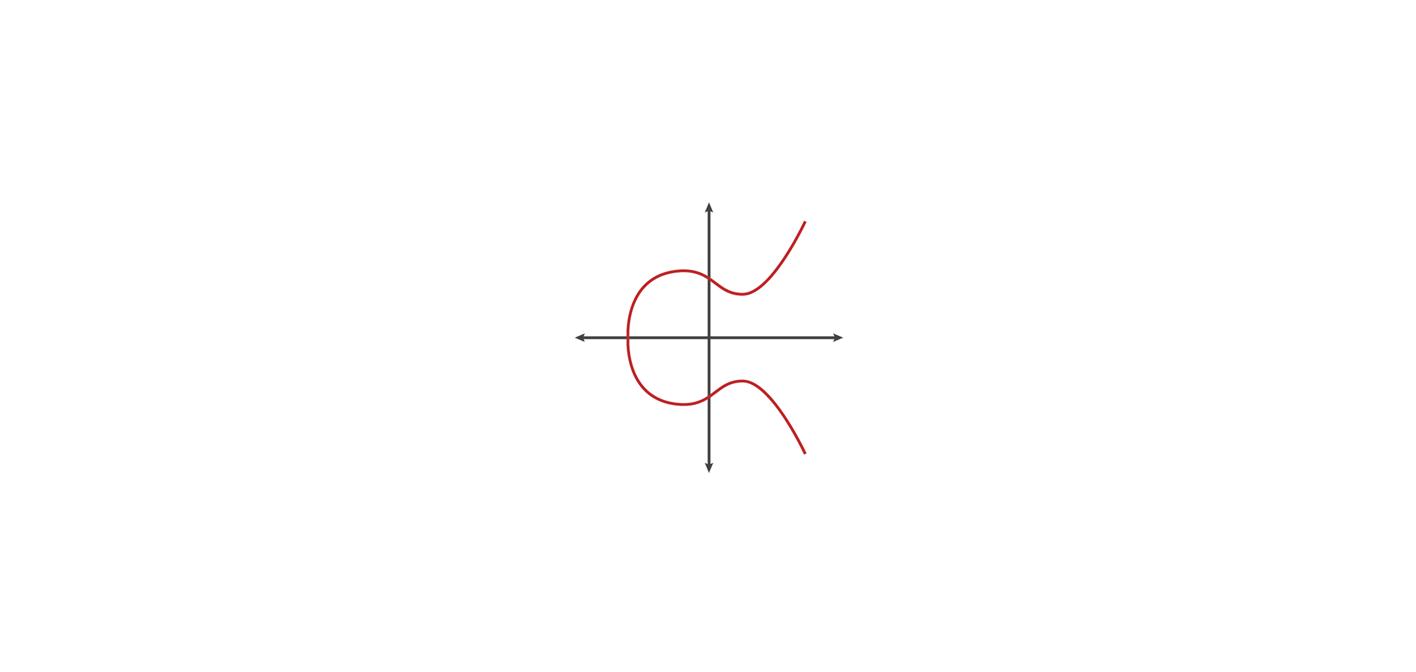 Tiêu chuẩn Elliptic Curve Cryptography (ECC)